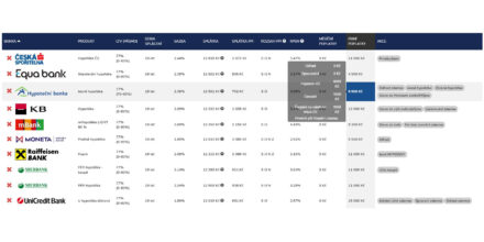 Hypoteční srovnávač vč metodiky a online bonity